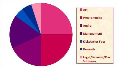 kickstarter liora chart